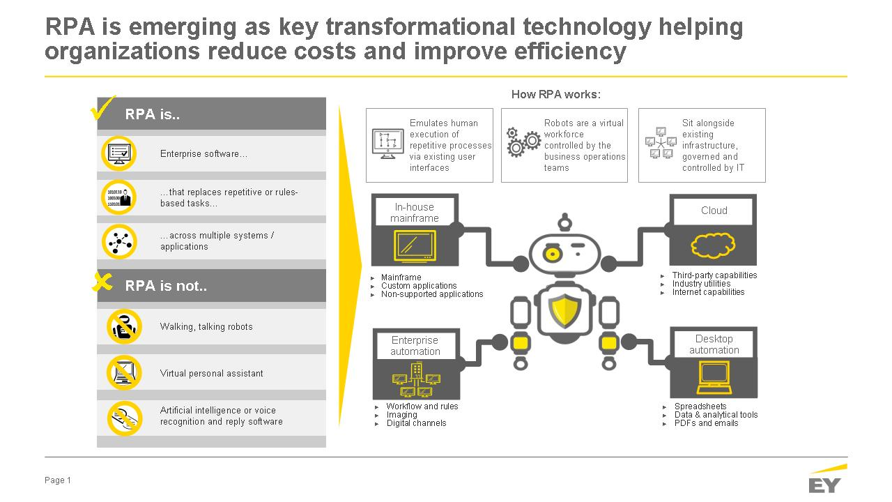Ey  How Robotics Process Automation  Rpa  Wil